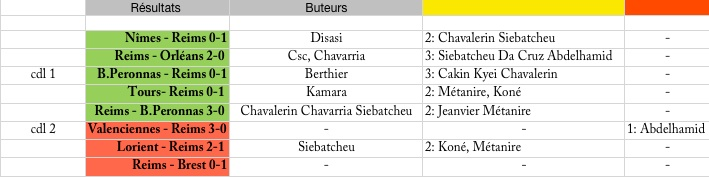 (J07) Le match : Sochaux 2-4 Reims Saison13