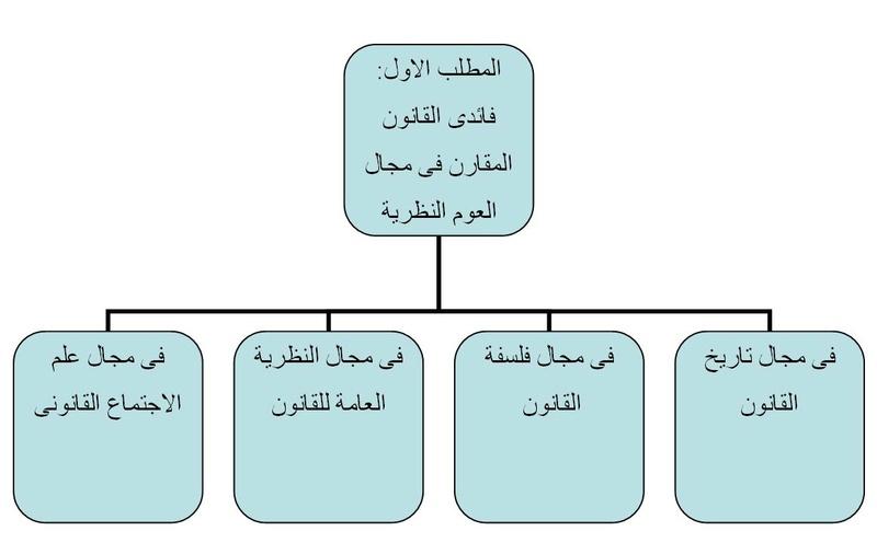 محاضرات القانون المقارن_ اكرام عبدالرحيم سيد عوض Captur36