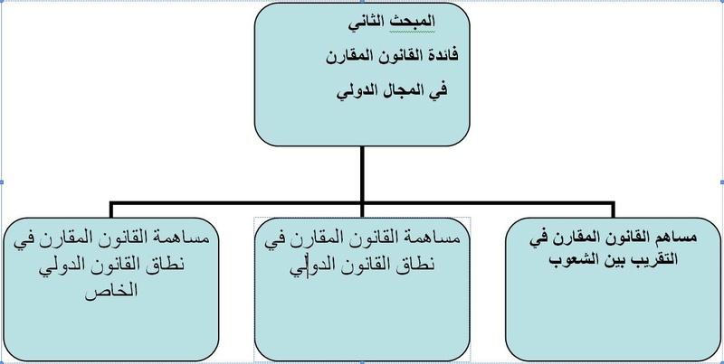 محاضرات القانون المقارن_ اكرام عبدالرحيم سيد عوض Captur37