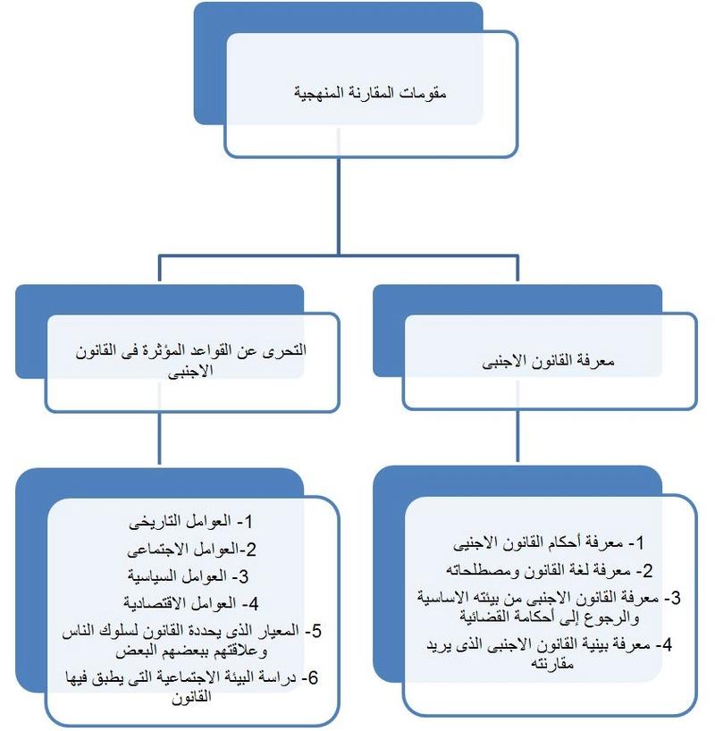 محاضرات القانون المقارن_ اكرام عبدالرحيم سيد عوض Captur44