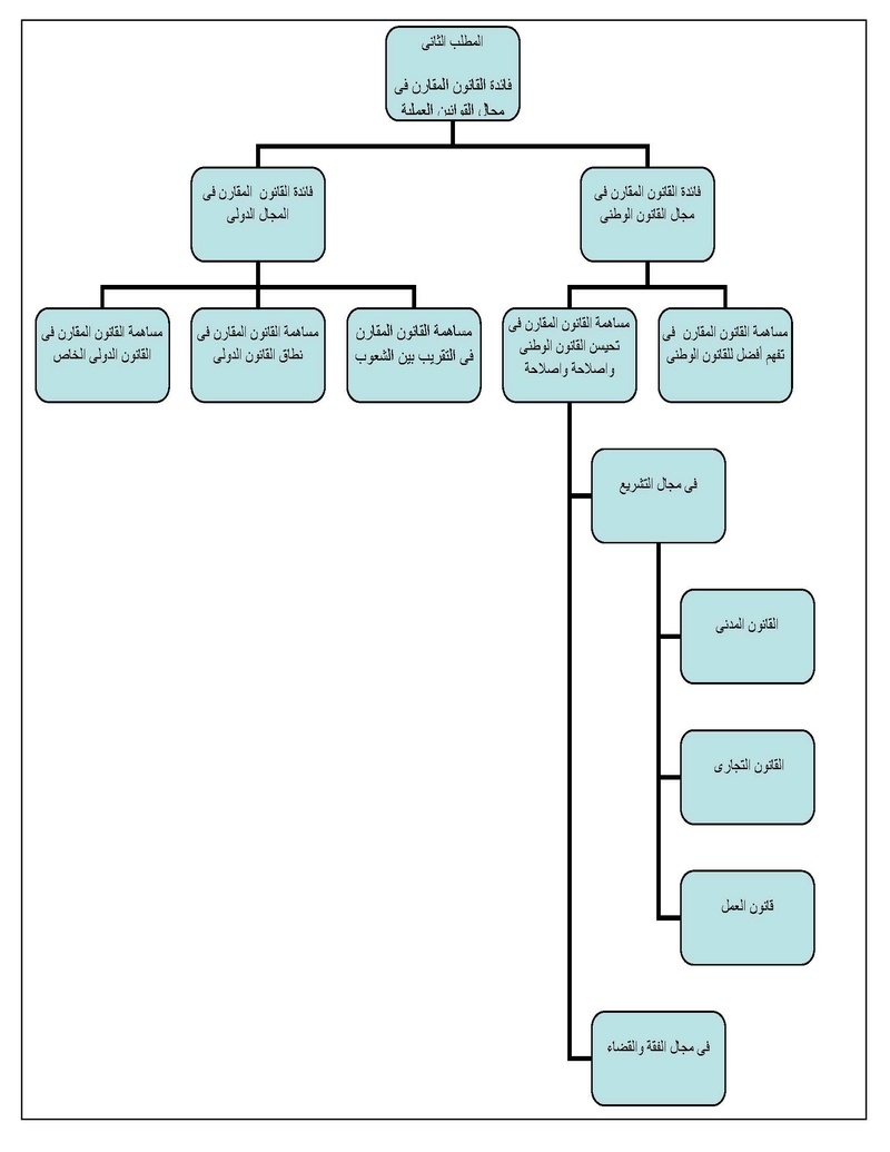محاضرات القانون المقارن_ اكرام عبدالرحيم سيد عوض Doc110