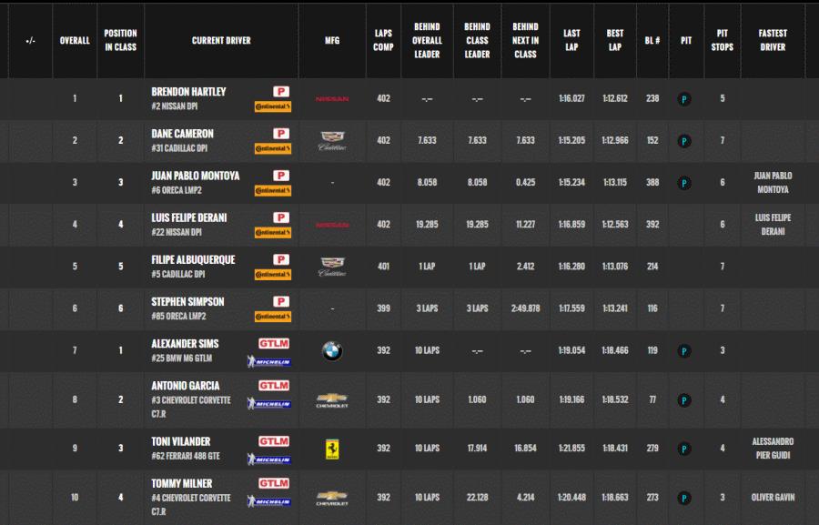IMSA (championnat d'endurance aux USA) - Page 2 Sans_t10