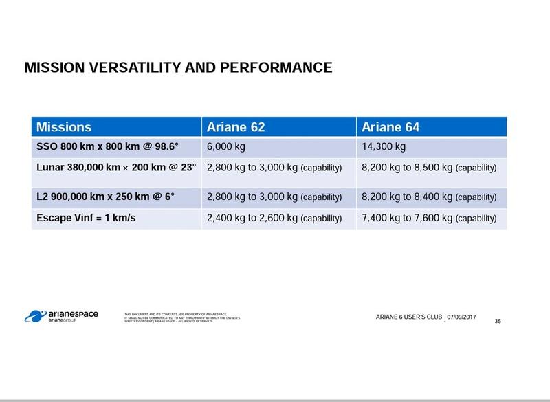Ariane 6 (2/3) - Page 38 Djxz8i10