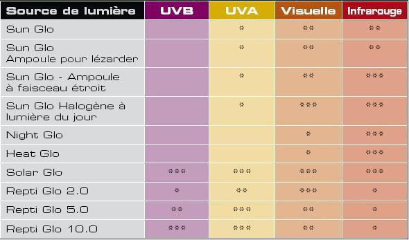 UVB 10.0 et beaucoup de WATT ou PAS ?, des Néons ou 2 SOLAR GLO ? Eclair11