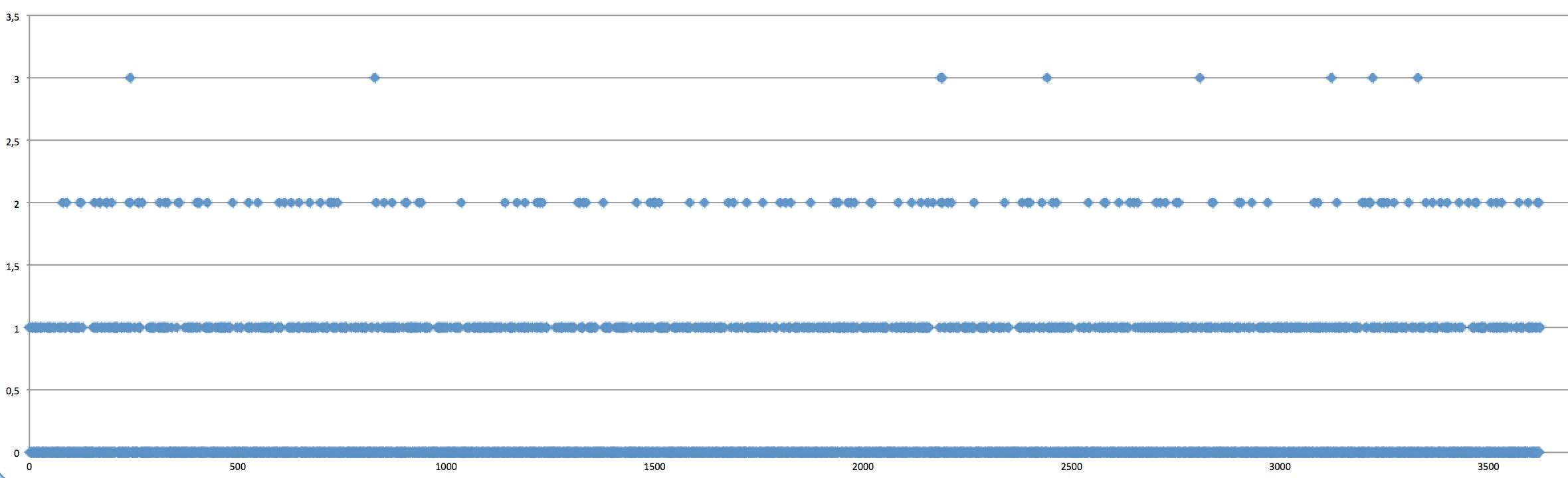 Application Geiger Bot, compteur Geiger, mesure de sources, de bruit de fond et autres stats. Captur35