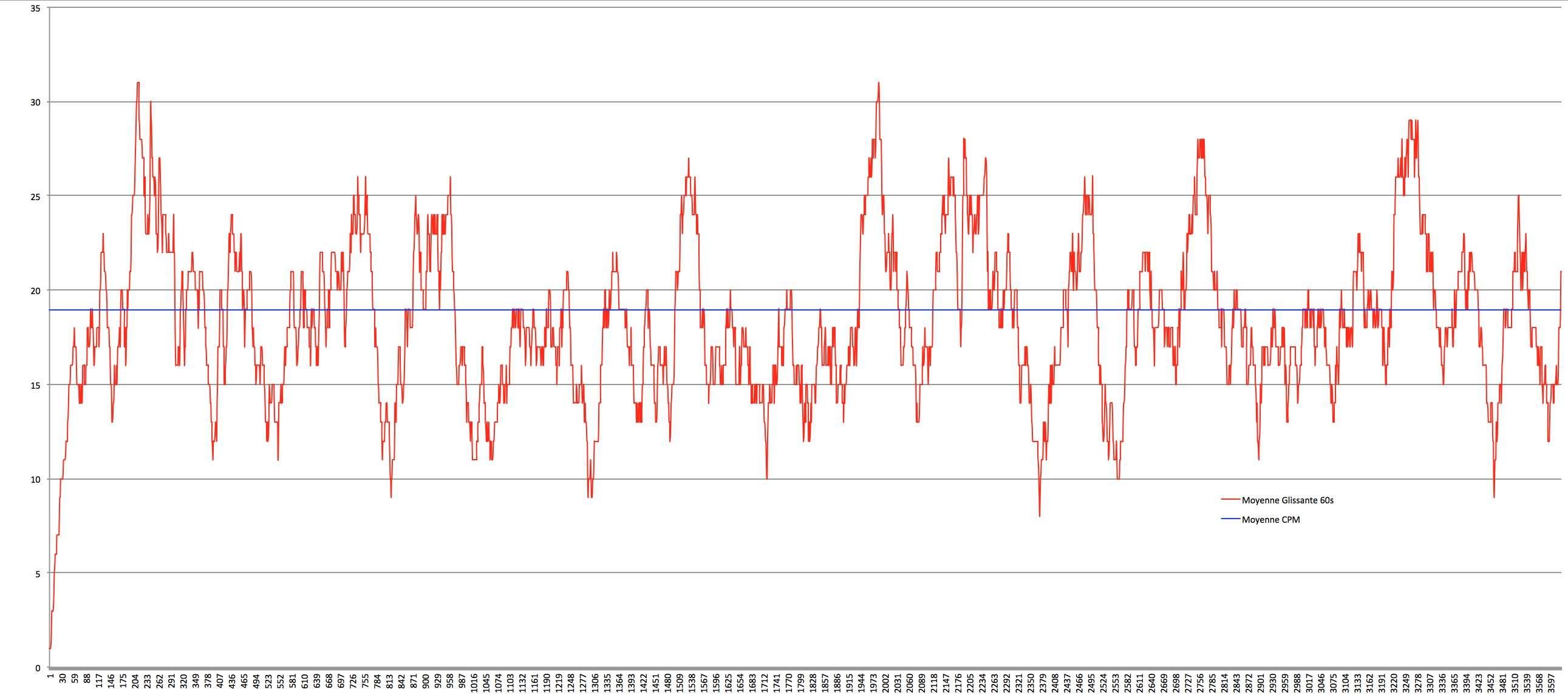 Application Geiger Bot, compteur Geiger, mesure de sources, de bruit de fond et autres stats. Captur36