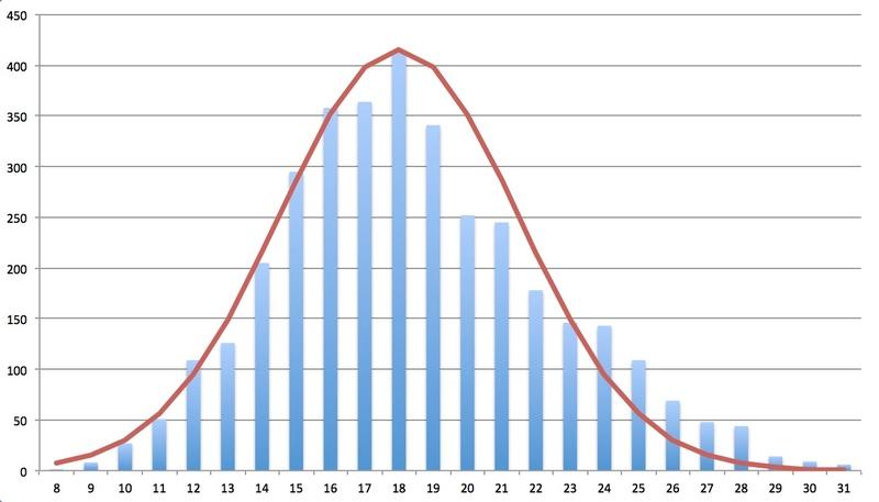 Application Geiger Bot, compteur Geiger, mesure de sources, de bruit de fond et autres stats. Captur56