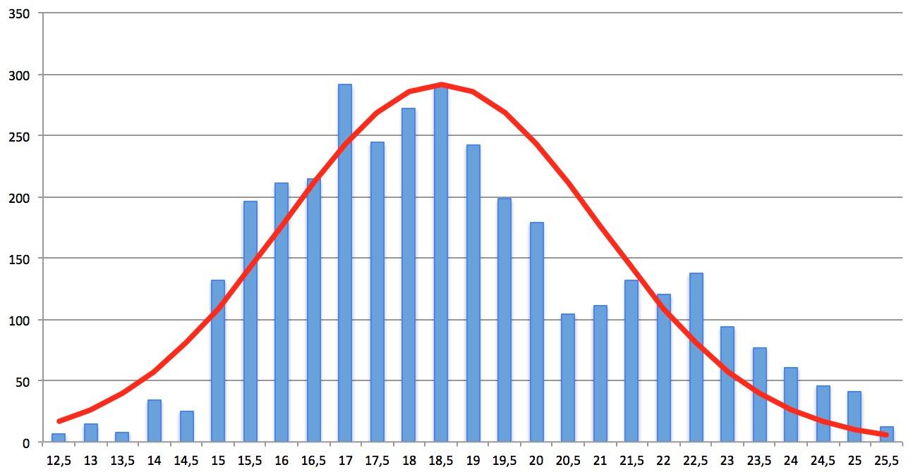 Application Geiger Bot, compteur Geiger, mesure de sources, de bruit de fond et autres stats. Captur67