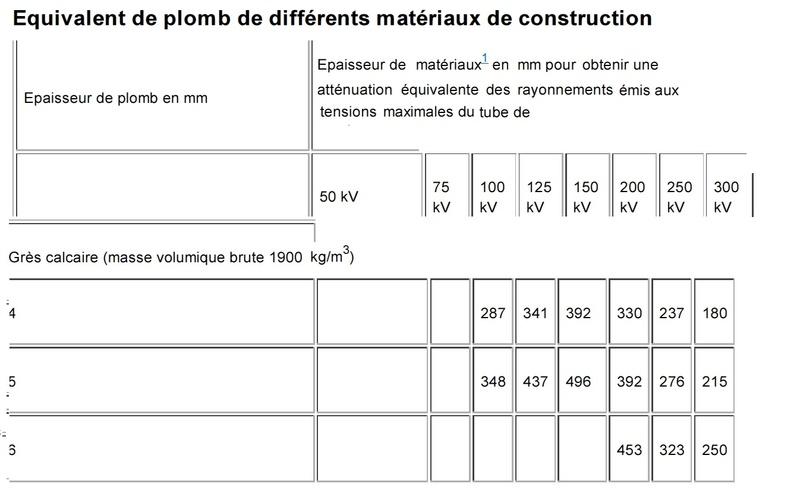 Equivalents plomb matériaux Gres_c10
