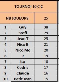 Tournoi 10 Championnat C Captur10