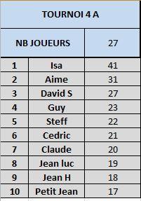 Tournoi 4 Championnat A Captur19