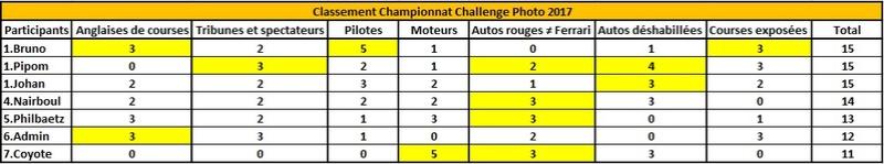 Challenge Photo Auto Passions - Saison 2017 - Page 9 Classe13