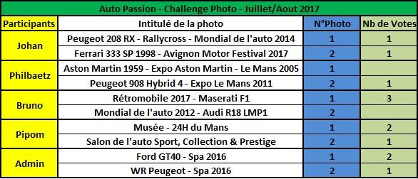 Challenge Photo Auto Passions - Saison 2017 - Page 9 Rysult11