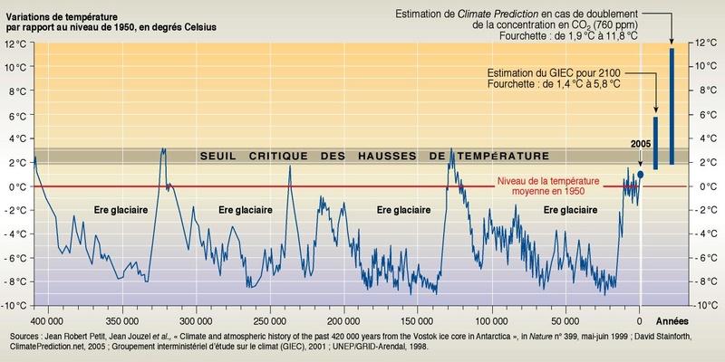 La Terre pourrait plonger en Ère glaciaire Climat10