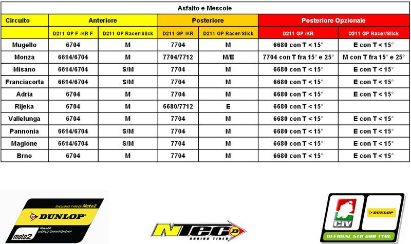Infos pneus Piste - Page 3 2e0l7x10