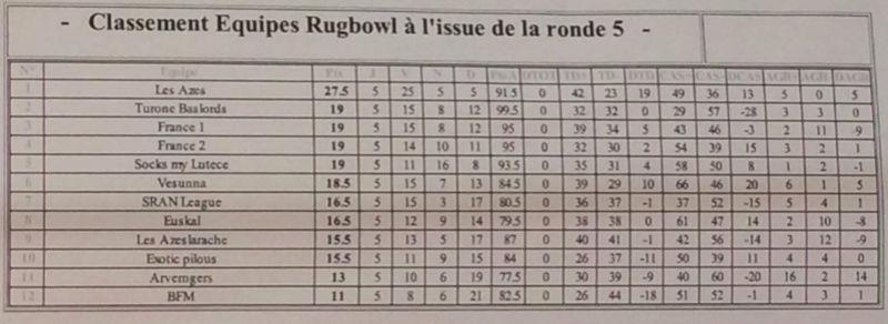 Rugbowl 2017 - Et si on y allait ! - Page 2 Captur11