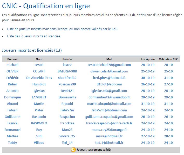Qualifications Online C.N.I.C. 2020 Captur14