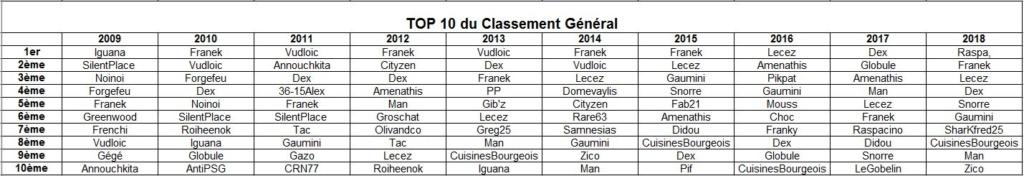 Top 10 du Classement général de chaque saison Top1010