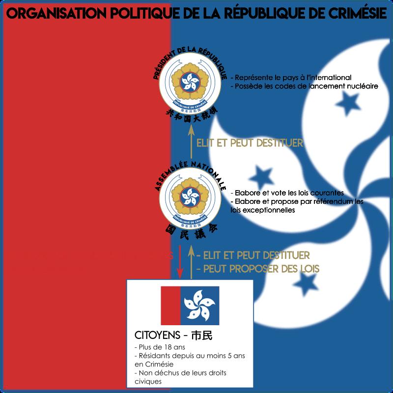 République de Crimésie Organi10