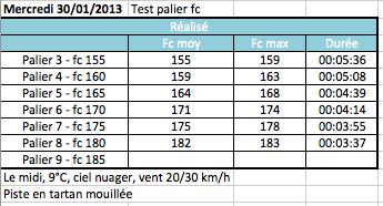 Olivier77--> Prépa Marathon de Nantes 21/04/2013 et nouveau test palier Captur14