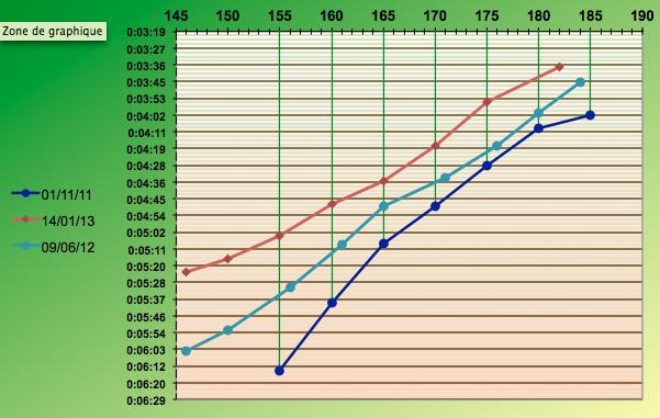 Olivier77--> Prépa Marathon de Nantes 21/04/2013 et nouveau test palier Captur19