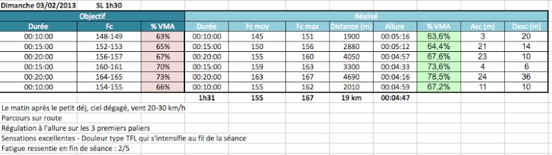 Olivier77--> Prépa Marathon de Nantes 21/04/2013 et nouveau test palier Captur25