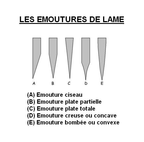 FORMES ET TYPES DE COUTEAUX Lame_410