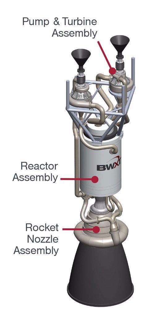 Contrat pour un démonstrateur de propulsion thermique nucléaire  Dgznz010