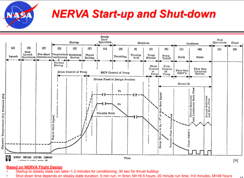 Contrat pour un démonstrateur de propulsion thermique nucléaire  Nerva10