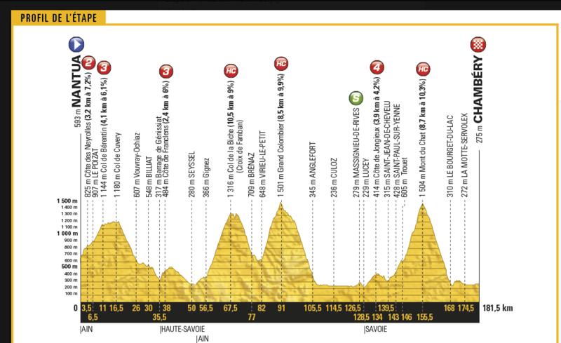 2017 Tour de France - Page 2 Carte_10