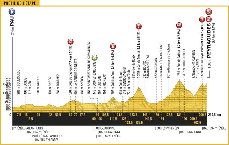 2017 Tour de France - Page 2 Py10