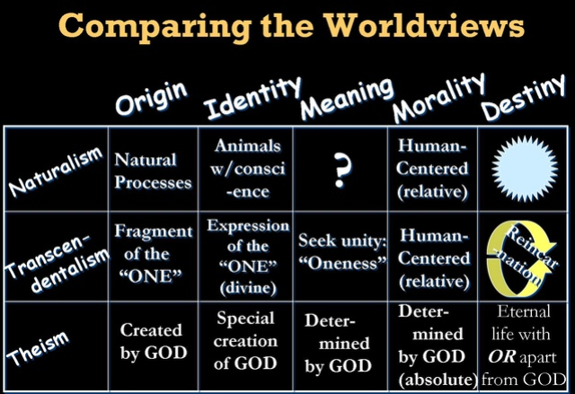 The Worldview of Naturalism (& Atheism): Matter Only Compar10