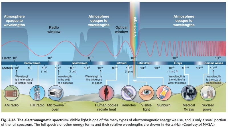 The electromagnetic spectrum, fine tuned for life Electr11