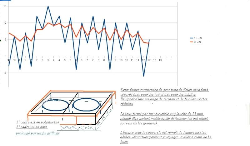 Premier graph et caissons  Temp_b12