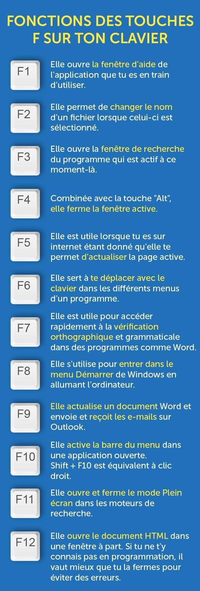 Fonctions des touches F sur ton clavier 81706010