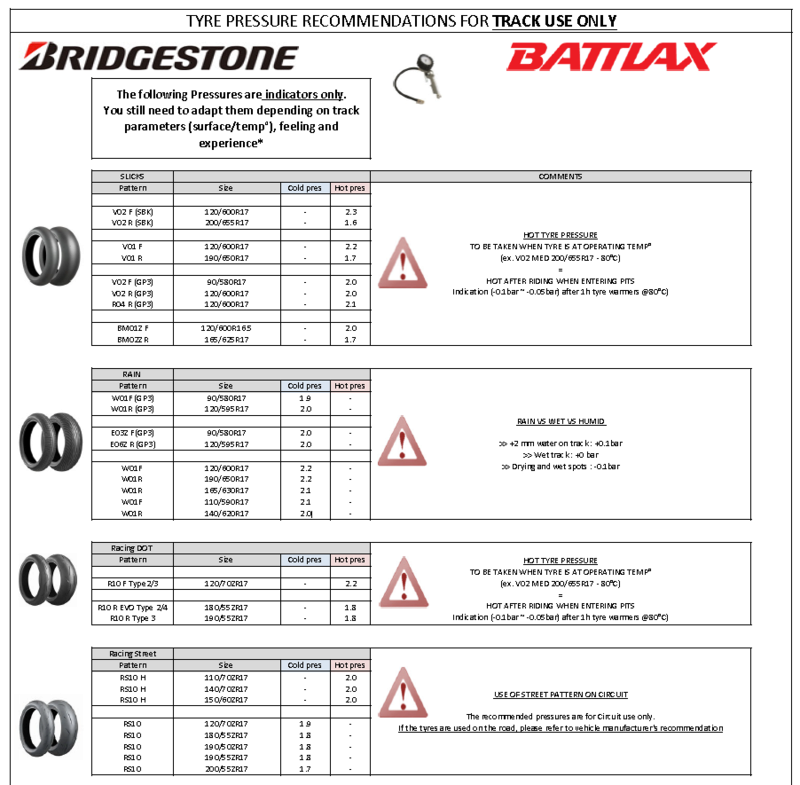 Infos pneus Piste - Page 3 Pressu10