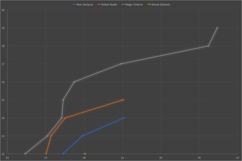 Federer Nadal - age comparison - Page 7 Slams_10