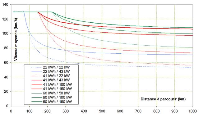 vitesse temps parcours - Voyager loin : un compromis vitesse / nombre de charges Vmoy11