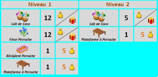 Habitat Pour Perruche => Pochoir Perruche Sans_745