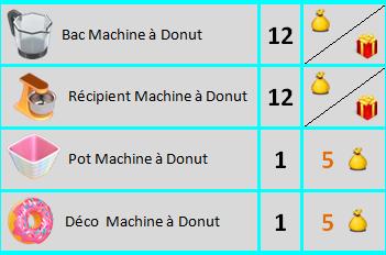 Machine à Donut Ssssss10