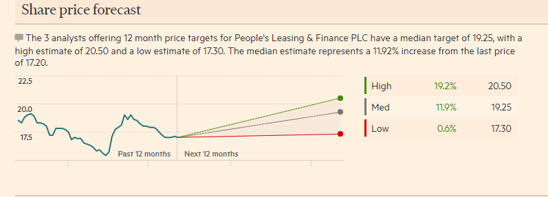 PEOPLE'S LEASING BUYING SIGNAL Target Price 19 ..PLEASE KEEP EYE ON THIS.. Plc_210