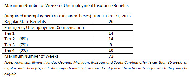 Federal Unemployment Extensions Renewed through 2013 Maximu10