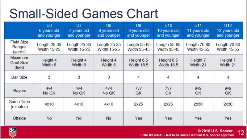 JDL 7v7 and 9v9 Fields the same size?  Smalls11