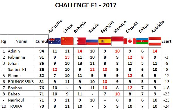 Classement Challenge F1 2017 Autric10