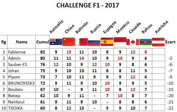 Classement Challenge F1 2017 Bakou10