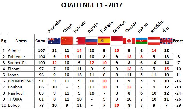 Classement Challenge F1 2017 Gb10