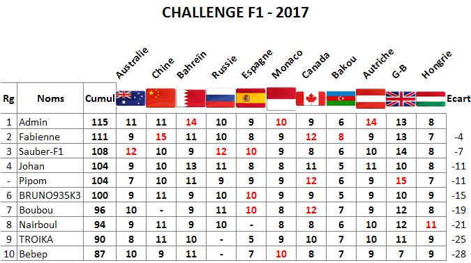 Classement Challenge F1 2017 Hongri10
