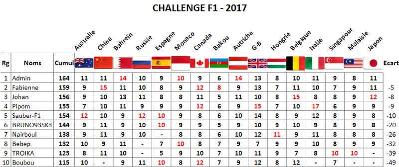 Classement Challenge F1 2017 Japon10