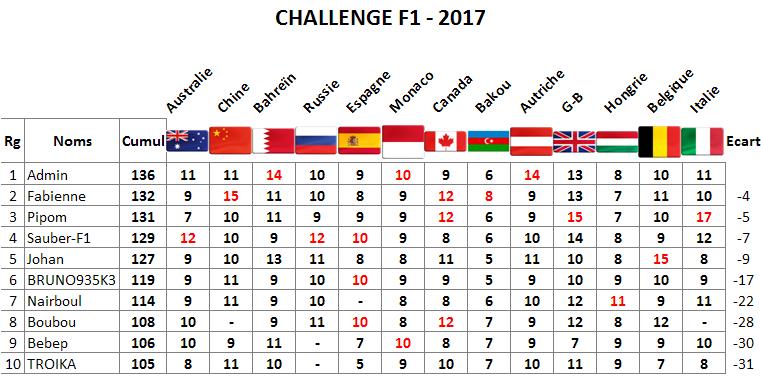 Classement Challenge F1 2017 Monza10