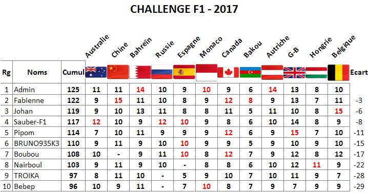 Classement Challenge F1 2017 Spa10